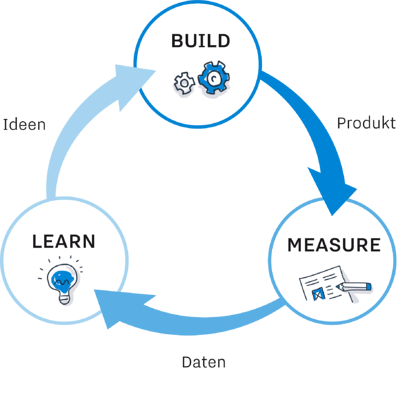 Build Measure Learn Zyklus