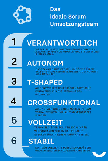 Das ideal Scrum Team - Infographik-2