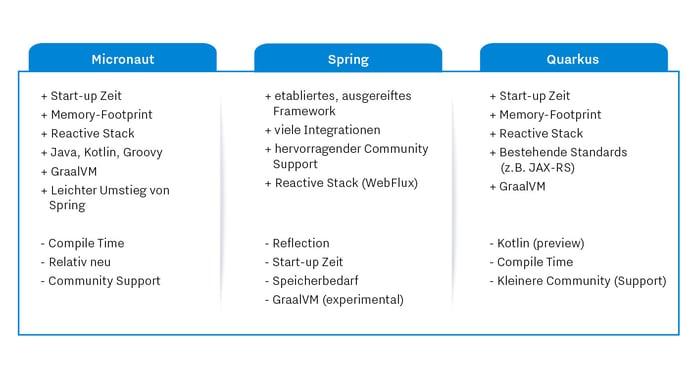 Micronaut_Spring_Quarkus_Vergleich
